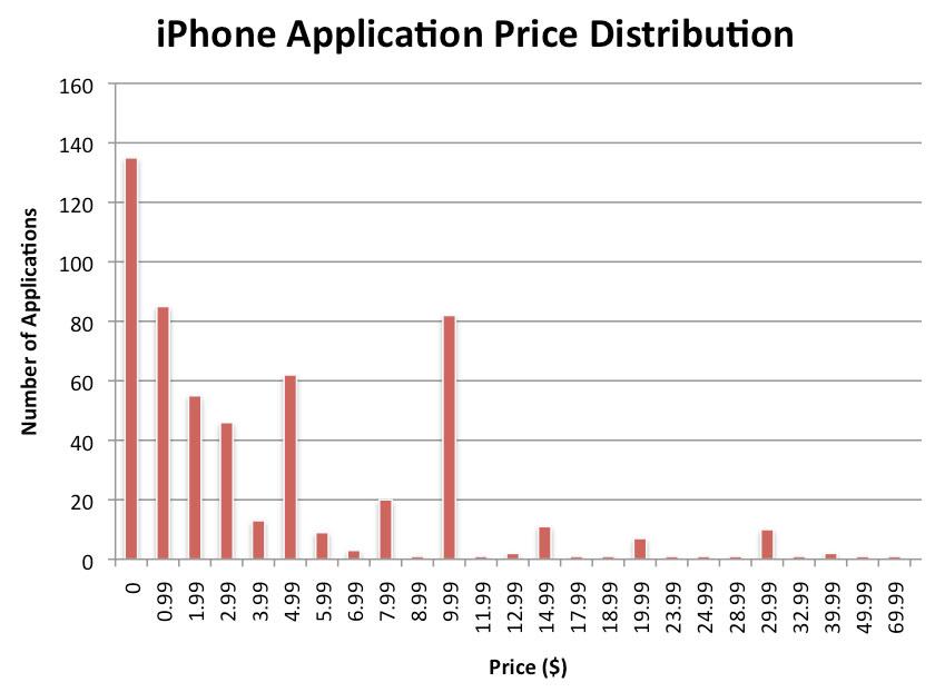 iphone-price-chart